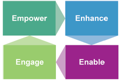 Empower, enhance, enable, engage