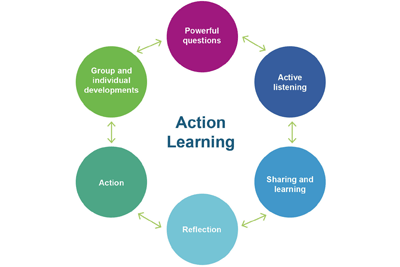 Action Learning includes. Powerful questions. Active listening. Sharing and learning. Reflection. Action. Group and individual developments.