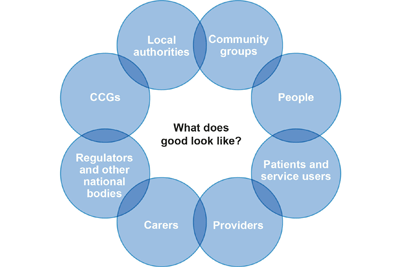 What does good look like? Local authorities, community groups, people, patients and service users, providers, carers, regulators and other national bodies, CCGs.