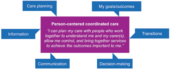 Person centred coordinated care chart showing the quote, I can plan my care with people who work together to understand me and my carer(s), allow me control, and bring together services to achieve the outcomes important to me. The following statements are attached to the quote, My goals/outcomes, transitions, decision making, communication, information, care planning.