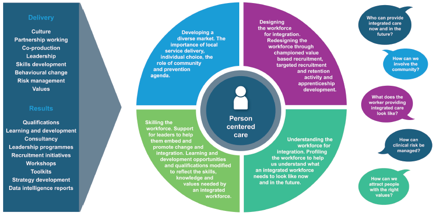 Chart: Shaping the workforce offer work programme – an overview. Delivery: Culture, Partnership working, Co-production, Leadership, Skills development, Behavioural change, Risk management, values. Results, Qualifications, Learning and development, Consultancy, Leadership programme, Recruitment initiatives, Workshops, Toolkits, Strategy development, Data intelligence reports.  Person centred care: Understanding the size and shape of the workforce for integration understand what an integrated workforce needs to look like now and in the future. Designing the workforce for integration Redesigning the workforce through championed value based recruitment, targeted recruitment and retention activity and Apprenticeship development. Skilling the workforce Support for leaders to help them embed and promote change and integration. Learning and development opportunities skills, knowledge and values needed by an integrated workforce.  Developing a diverse market The importance of local service delivery, individual choice, the role of community and the prevention agenda. Who can provide integrated care now and in the future? How can we attract people with the right values? What does the worker providing integrated care look like? How can clinical risk be managed? How can we involve the community?