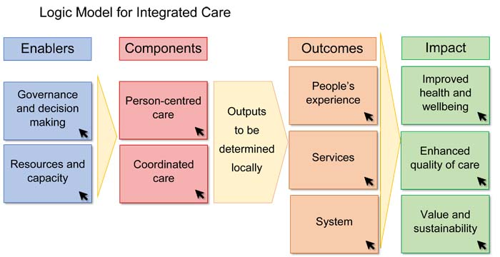 Logic model for integrated care
