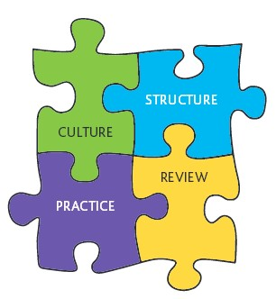 Jigsaw image showing Culture, Structure, Practice, and Review