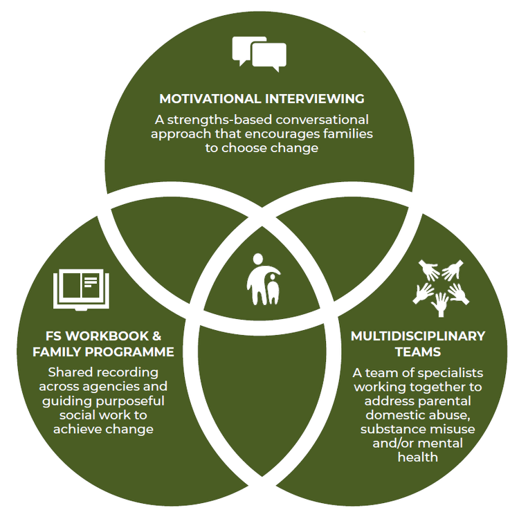 Herts Safeguarding: TOP = Motivational Interviewing: A strengths-based conversational approach that encourages families to choose change. LEFT = FS Workbook and Family Programme: Shared recording across agencies and guiding purposeful social work to achieve change. RIGHT = Multidisciplinary Teams: A team of specialists working together to address parental domestic abuse, substance misuse, and/or mental health.