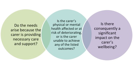 eligibility decision making process for carers with care and support needs