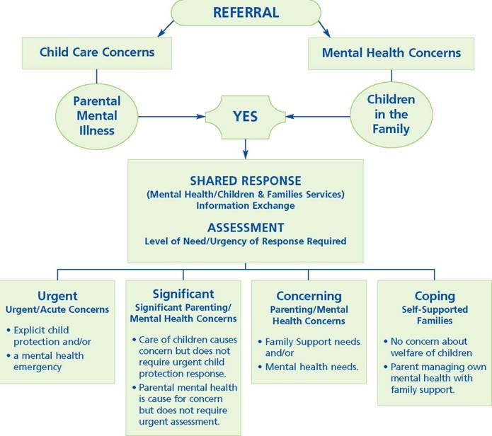 Flowchart: Figure 1: A Model of Referral/Initial Response for Children & Families Affected by Mental Illness