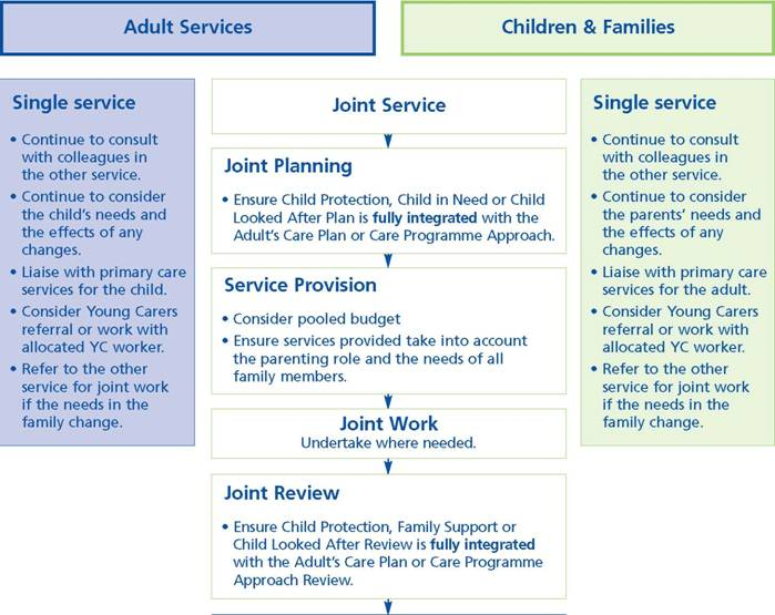Flowchart: Westminster City Council - Adult and Children and Families Services Working Together: Planning and review