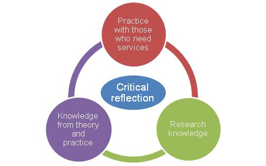 what are critical thinking skills in social work The need for more critically reflective social work dr hilary lawson, who teaches supervision skills at the university of sussex it sets out expectations for social workers to.